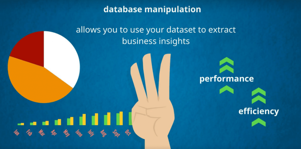 Database manipultion allows you to use your dataset to extract business insights