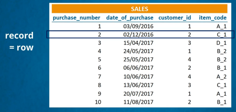 Data Values make up a record or row