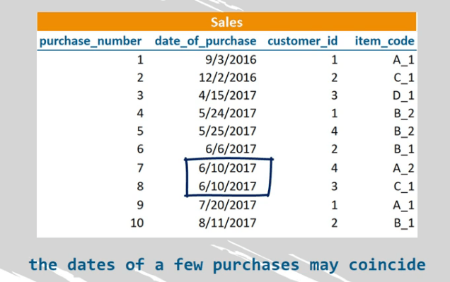 2 sales made on the same date