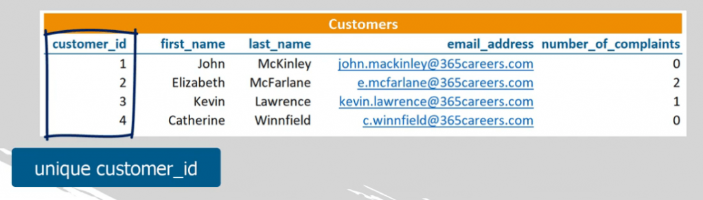 Customers table with unique customer id, sql foreign key