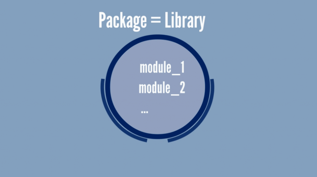 Packages are sometimes called libraries, modules in python