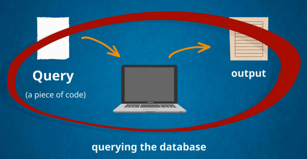 Querying the database is using a query to deliver a desired output