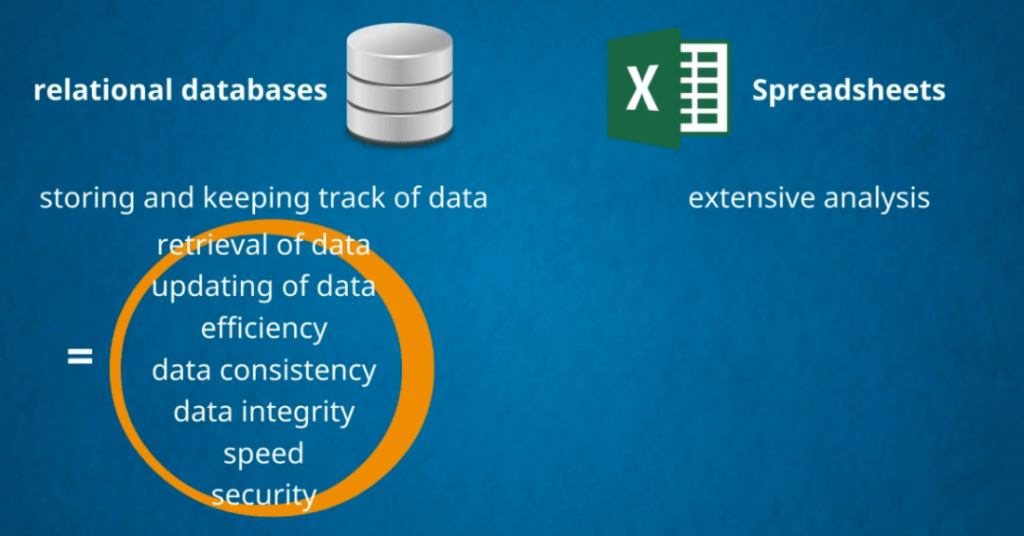 The pros of a relational database