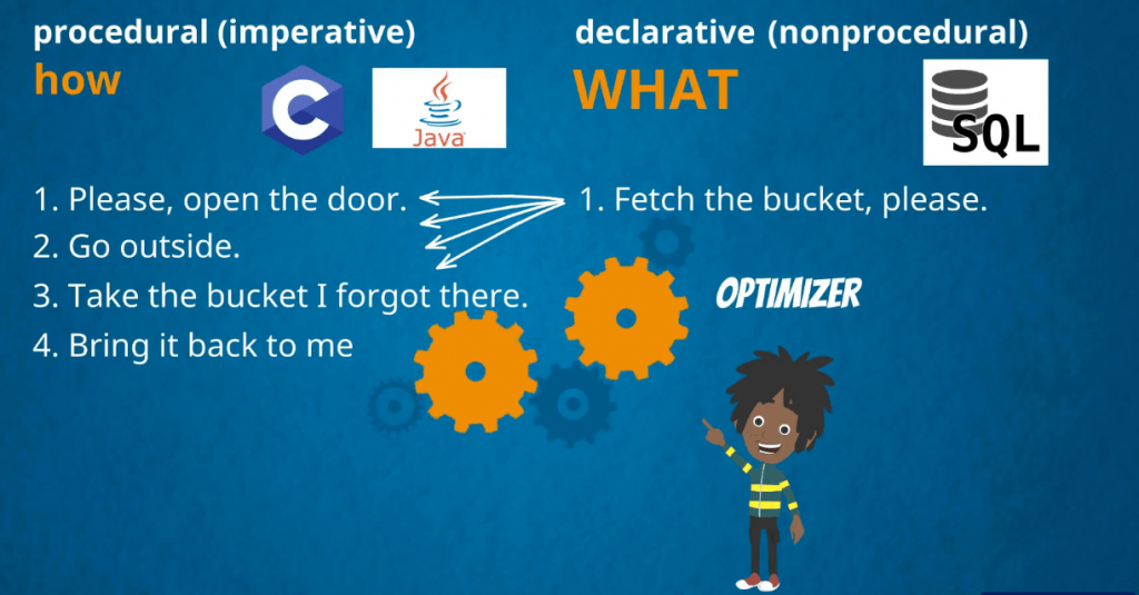 4 items describing how to get the bucket and one on what the process is, sql is a declarative language