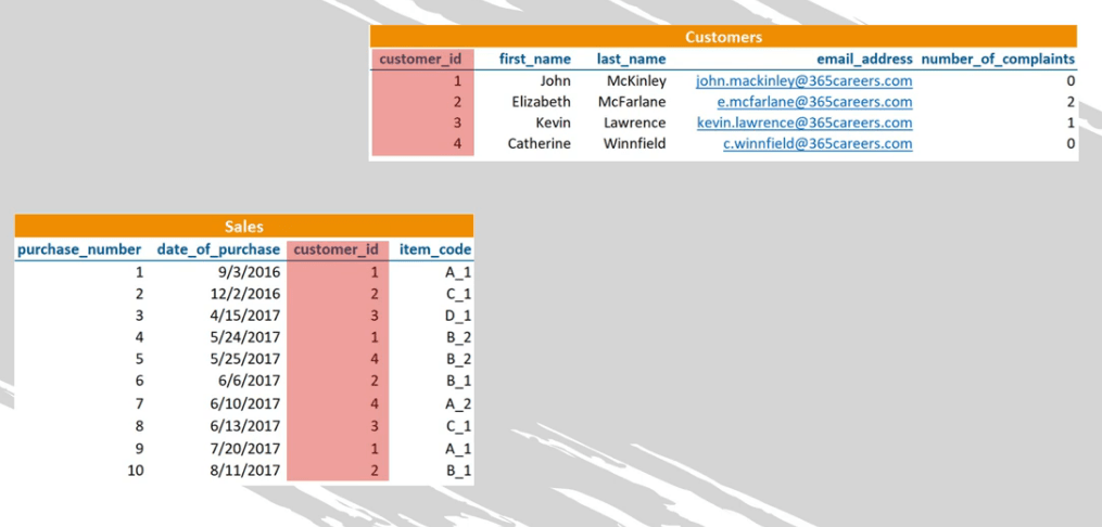 The relation between the two table is the customer ID, sql foreign key