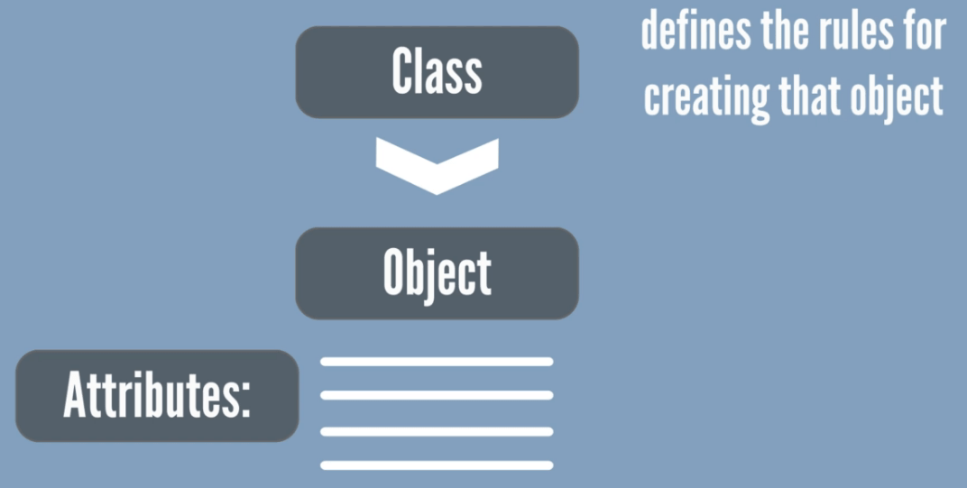 Class defines rules to the object, object-oriented programming