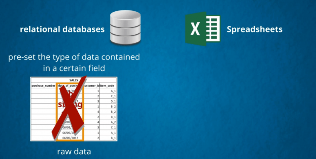 you can't enter a string into a data field, databases vs spreadsheets