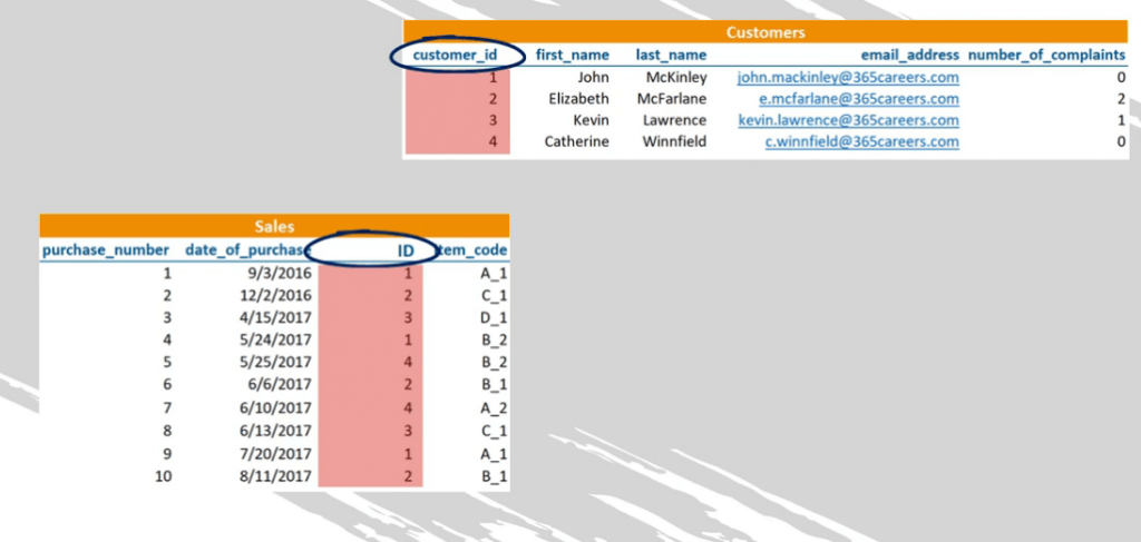 The relating columns don't need the exact same name, sql foreign key