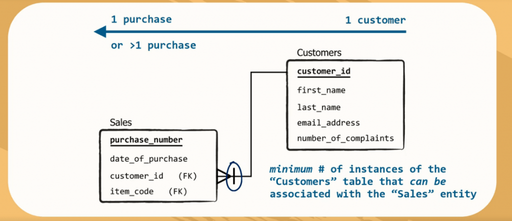 minimum number of instances of the customers table that can be associated with the sales entity