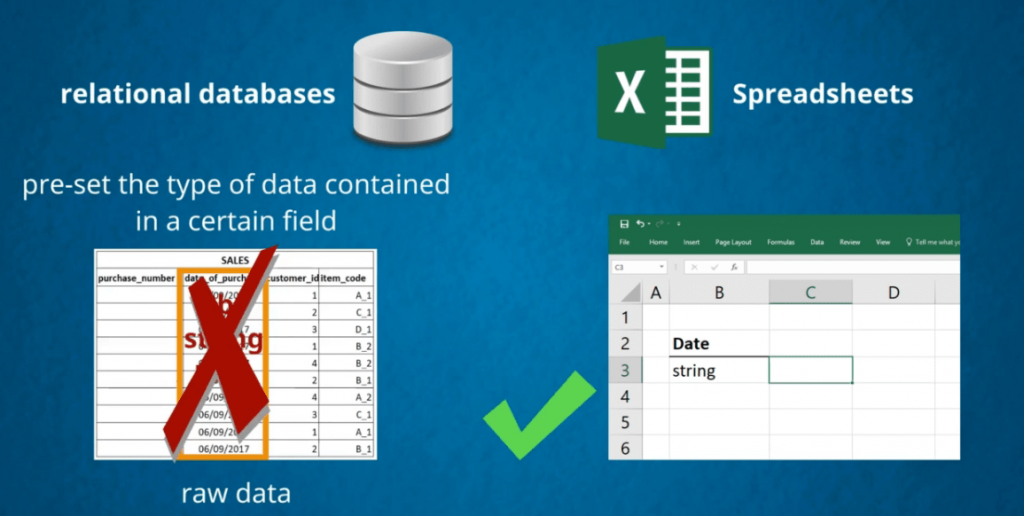 Excel will store the string, databases vs spreadsheets