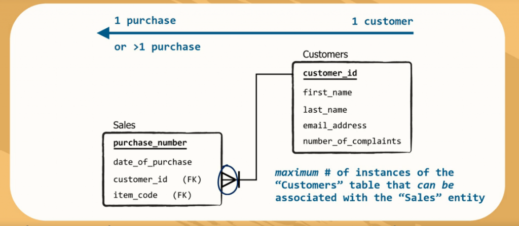 maximum number of instances of the customer table that can be associated with the sales entity