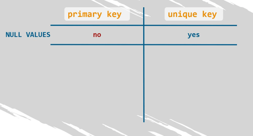 A primary key cannot contain null values but a unique key can