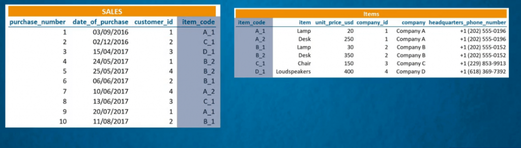 Connecting tables through the item code.