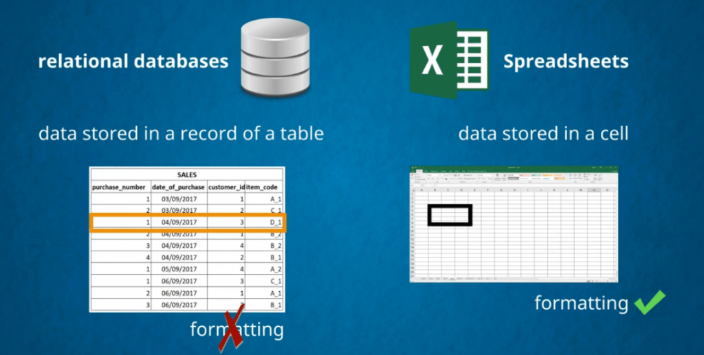 No formatting in data tables, databases vs spreadsheets