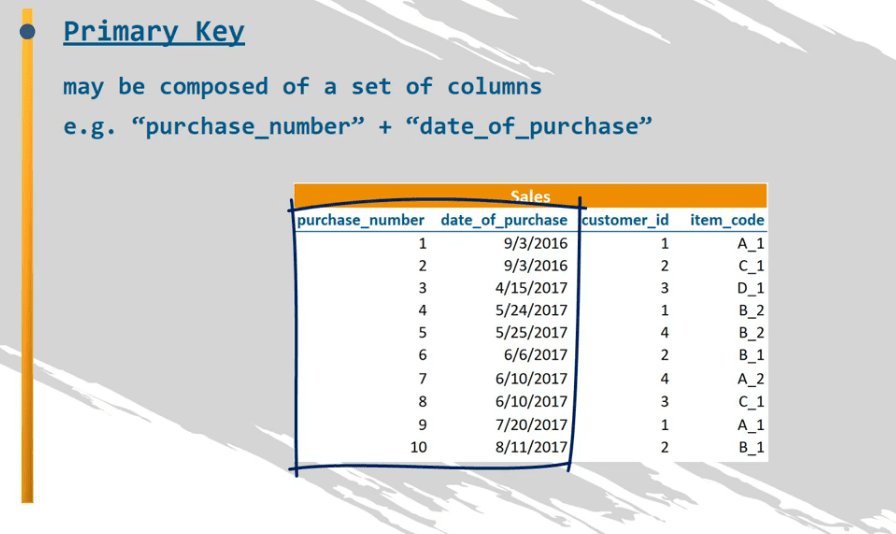 A primary key may be composed of a set of columns