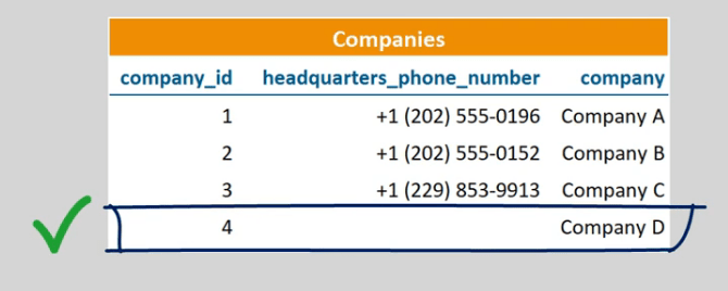 An example of a record without a phone number
