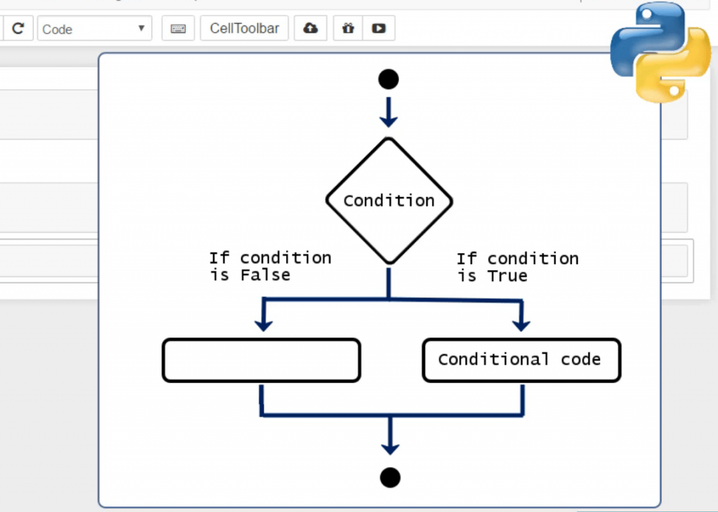 conditional flow chart, conditionals in python