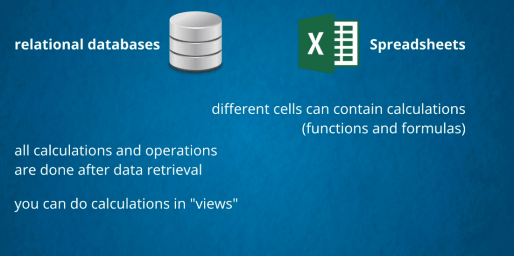 Calculations are done after data retireval in relational data bases. Different cells can contain calculations in Excel, databases vs spreadsheets