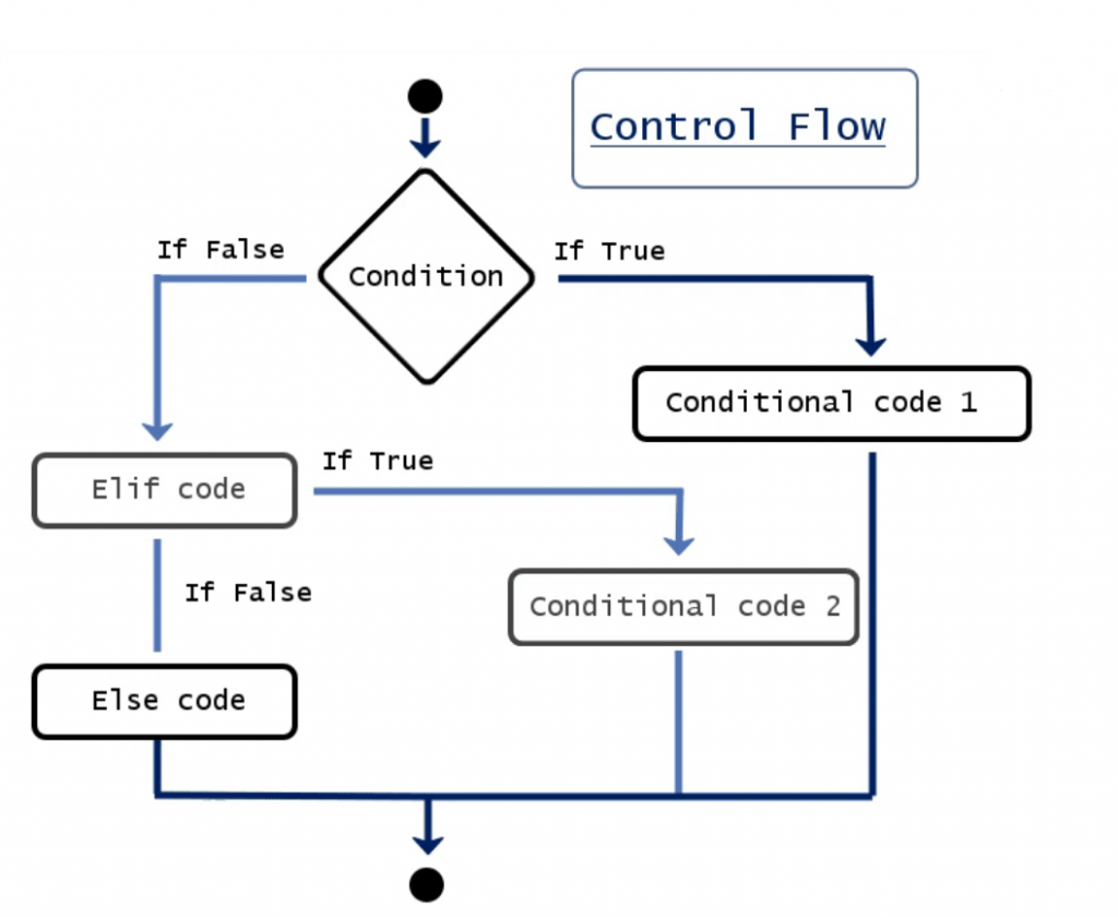 control flow chart, elif in python