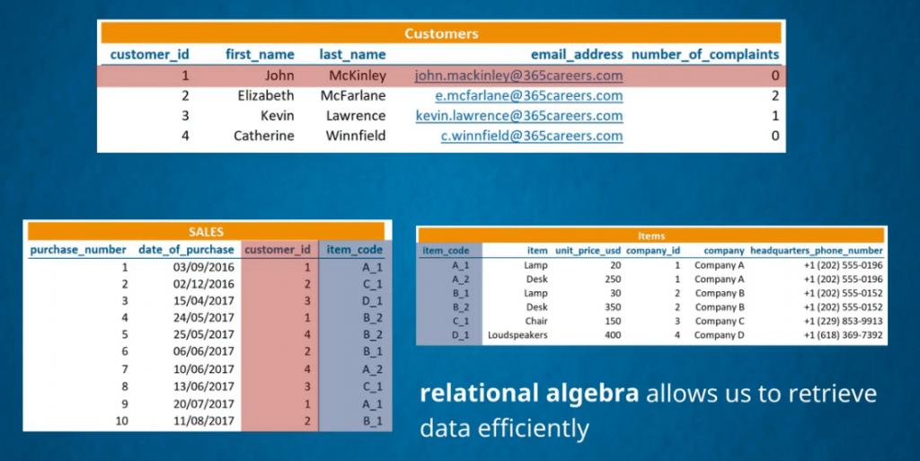 How three separate data tables connect with different information