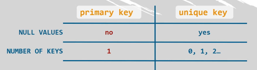 You can only have one primary key but multiple unique keys