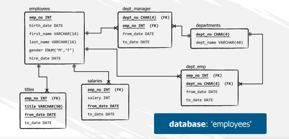 Linking tables in the employees database, sql joins