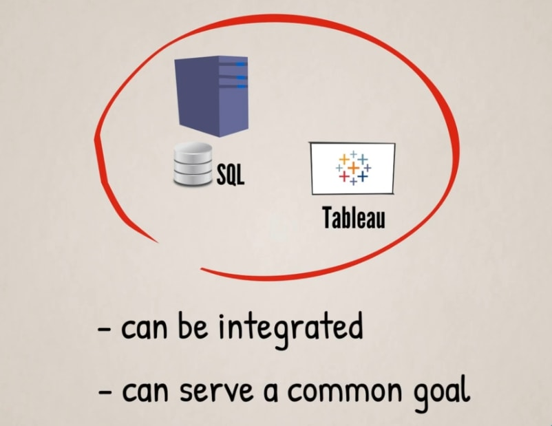 sql and tableau can be integrated and serve a common goal
