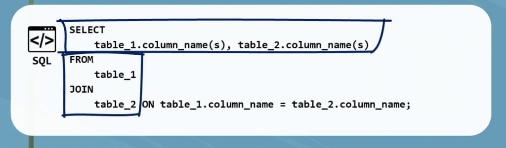 Relating the tables, inner join in sql