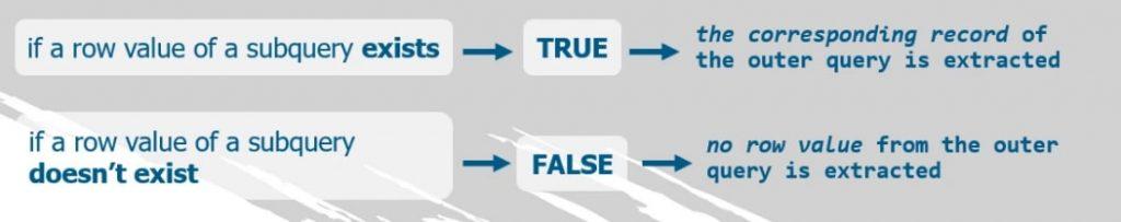 operator returns true exists returns false