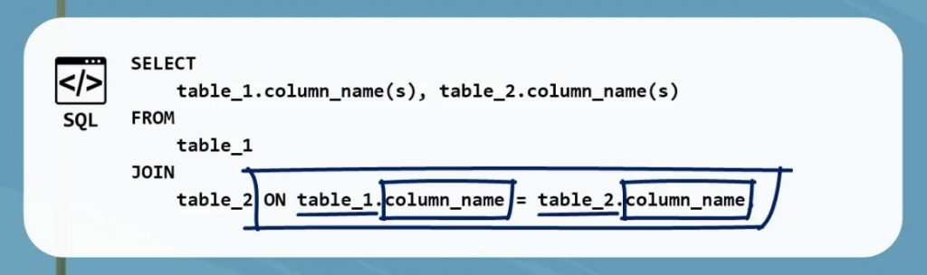 ON table one and table 2, inner join in sql