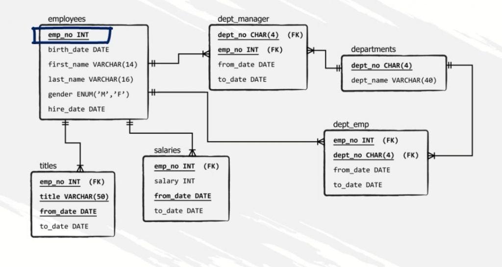emp_no INT, indexes in mysql