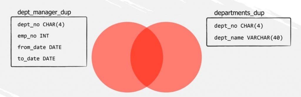 Venn diagram. dept_manager_dup and departments_dup, inner join in sql
