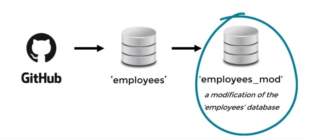 git hub employees employee mod, set up a database in sql