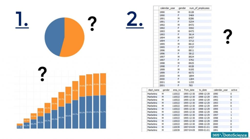 Graphs, business task in sql