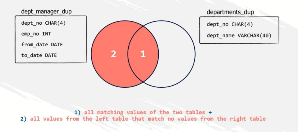 all matching values and all values on the left, left join in sql