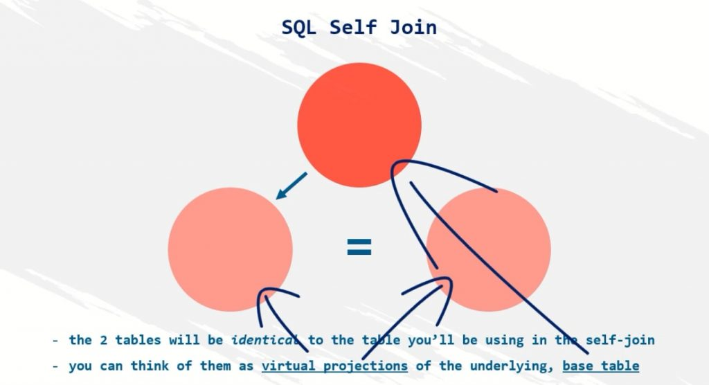 2 tables will be identical to the table you'll be using, sql self join