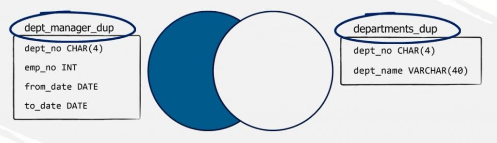 all records that appear only in the left outer blue part of the Venn diagram