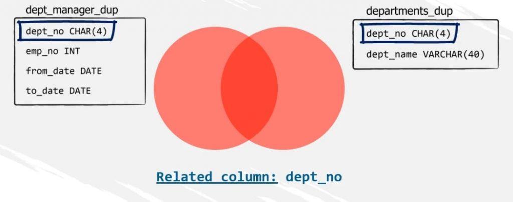 Dept_no CHAR related column, inner join in sql