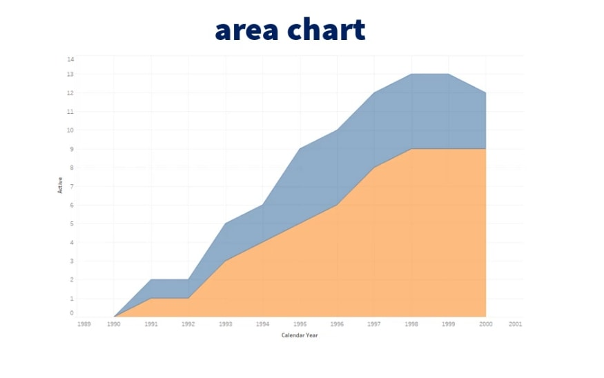 Area chart, business task in sql