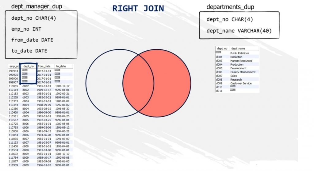 Right join 4 null values