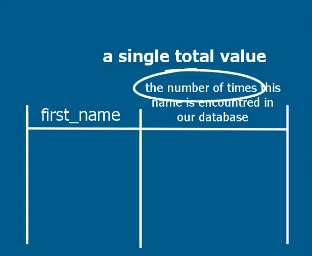 A single total value, sql group by