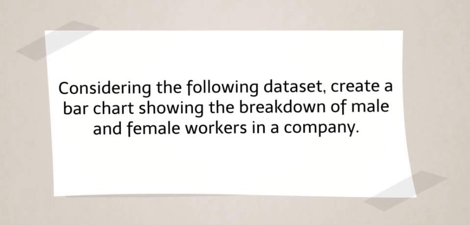 create a bar chart showing the breakdown of male and female workers in a company