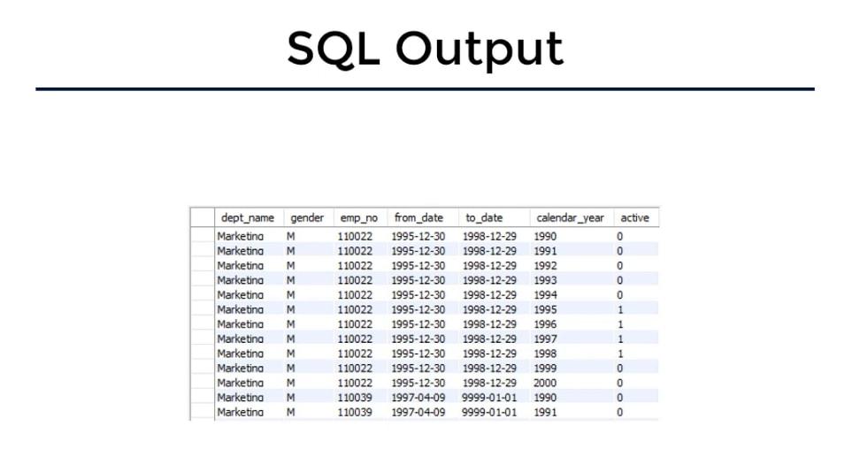 Sql output, busness task in sql
