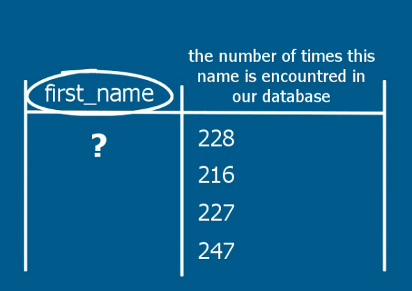 But we don't see which name it refers to, sql group by