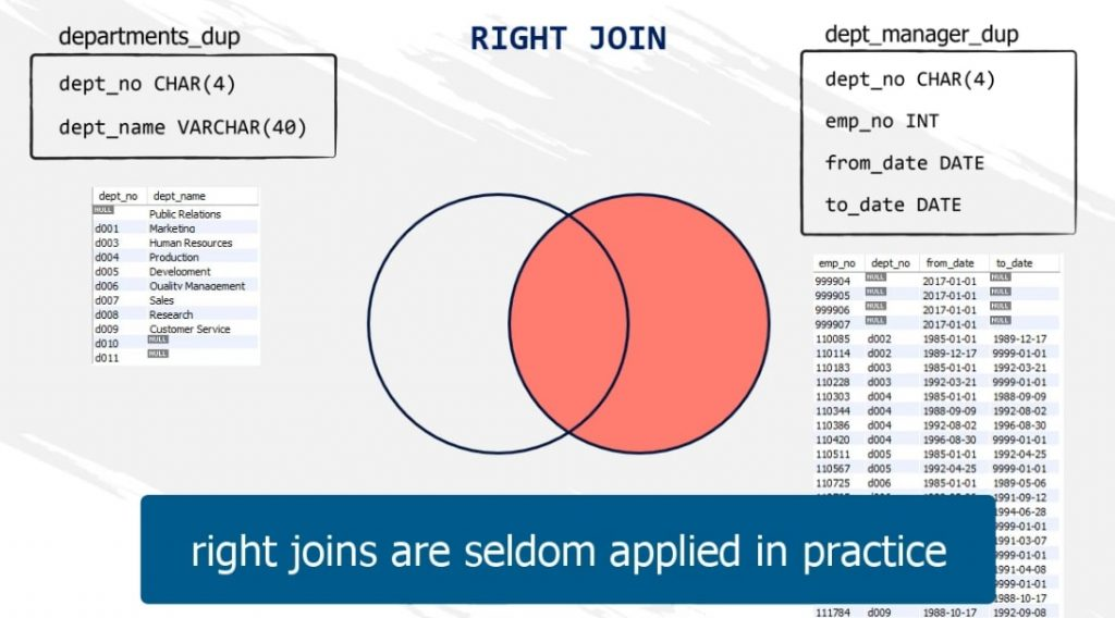 right joins are seldom applied in practice