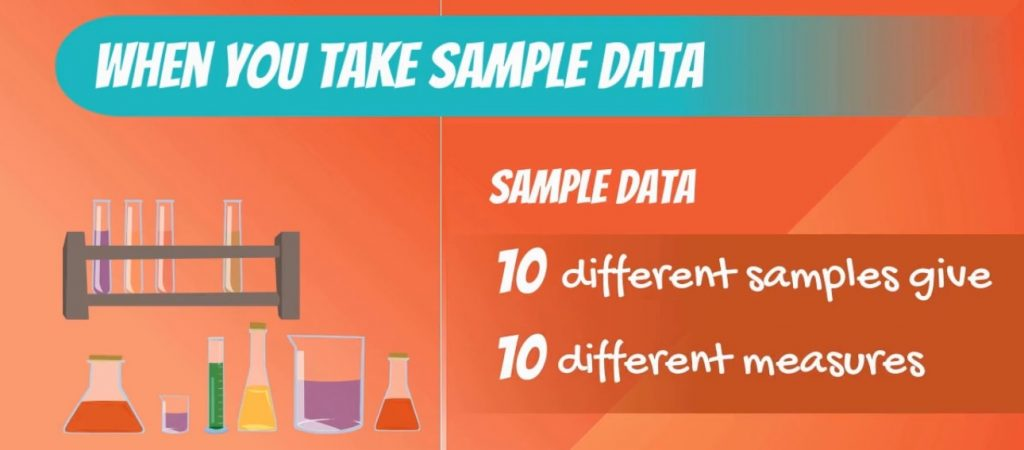 10 different samples give 10 different measures-variability, coefficient of variation
