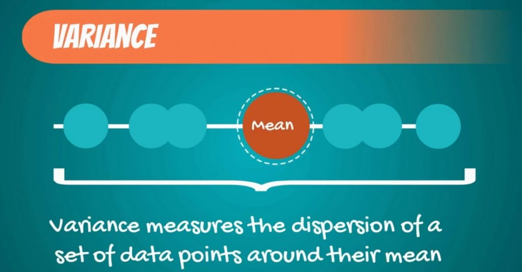 variance measures the dispersion of a set of data points around their mean-variability, coefficient of variation