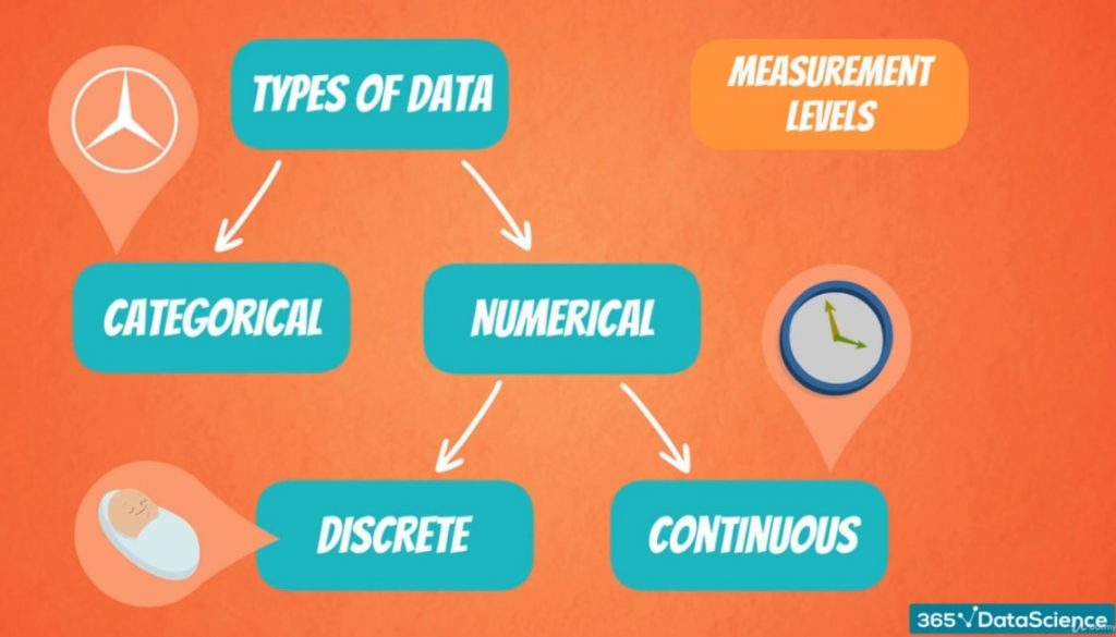 Types of data, levels of measurement