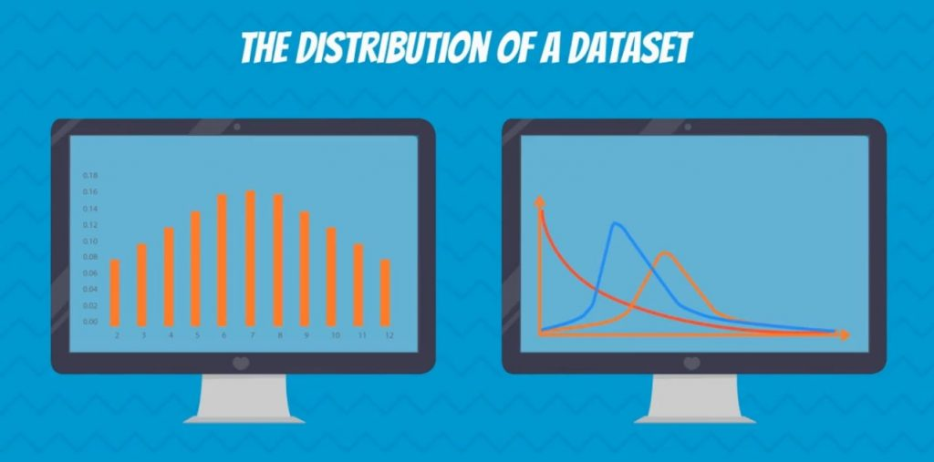 The distribution of a dataset