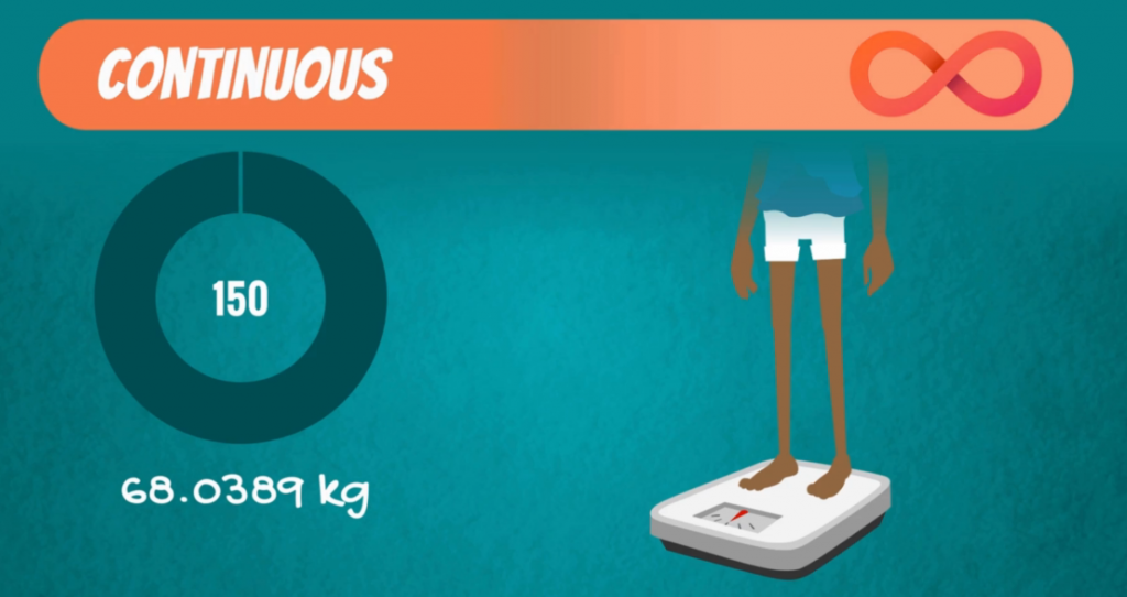 Example of a continuous variable: weight on the scale